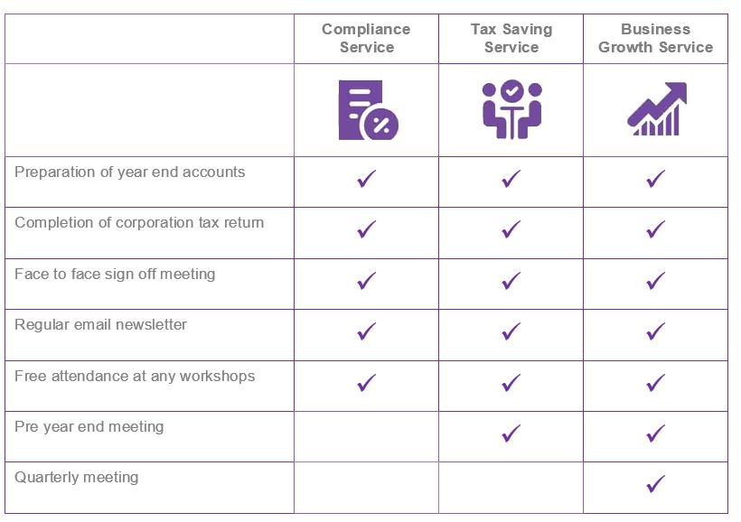 services comparison table